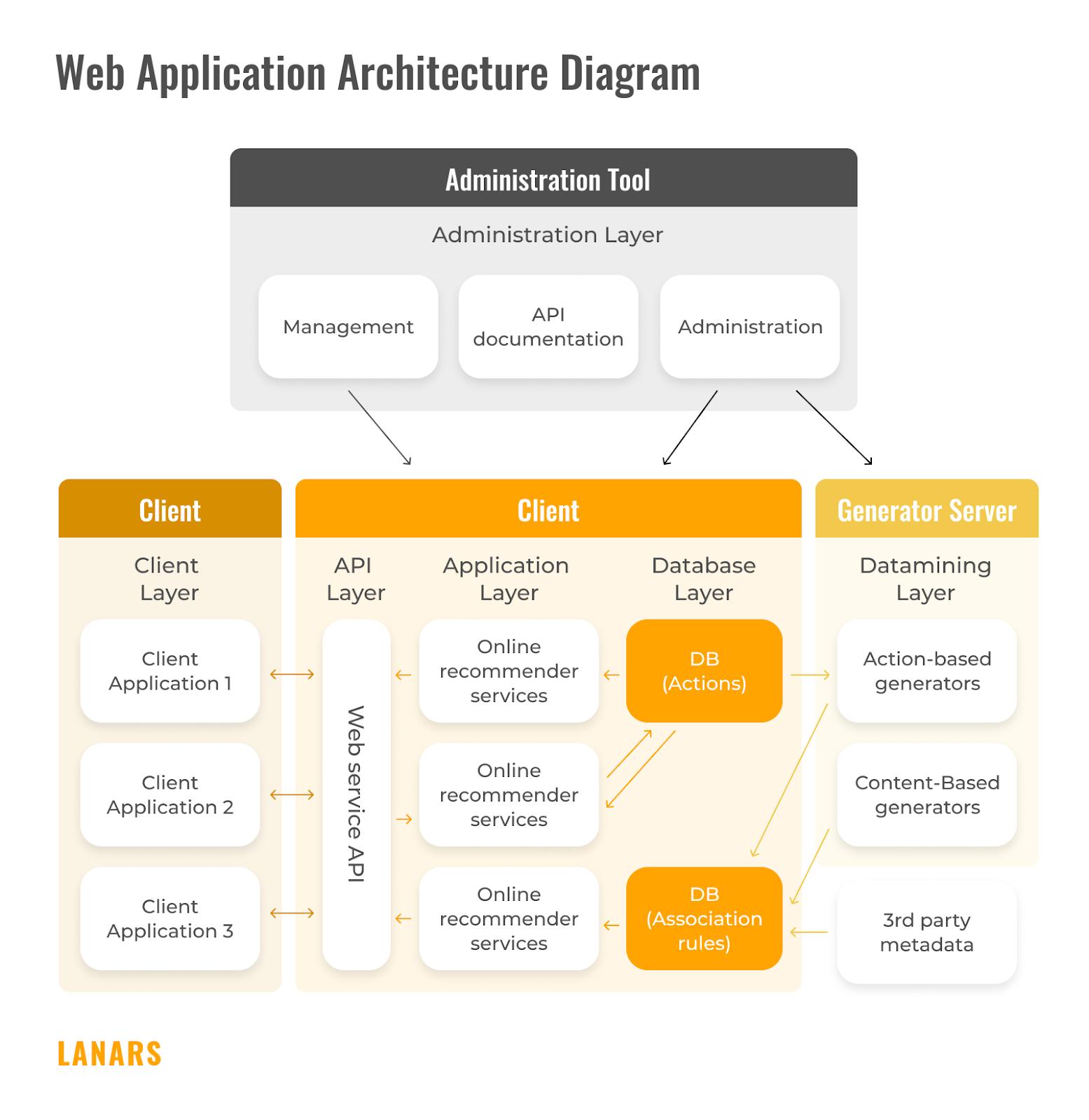 Web Application Architecture Diagram