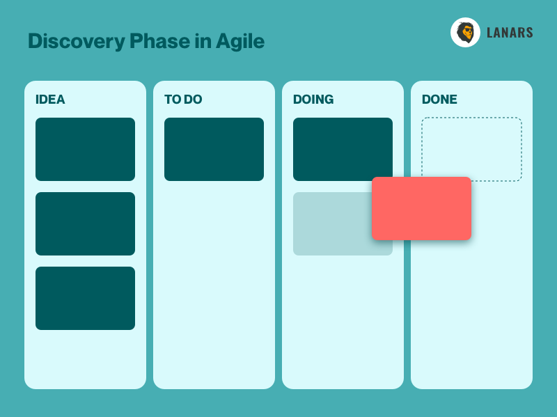 Discovery Phase in Agile