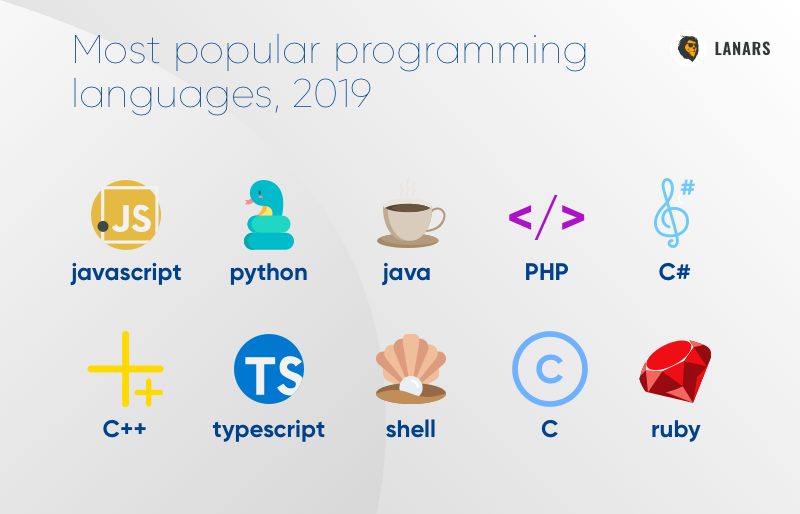 Most popular programming languages, 2019