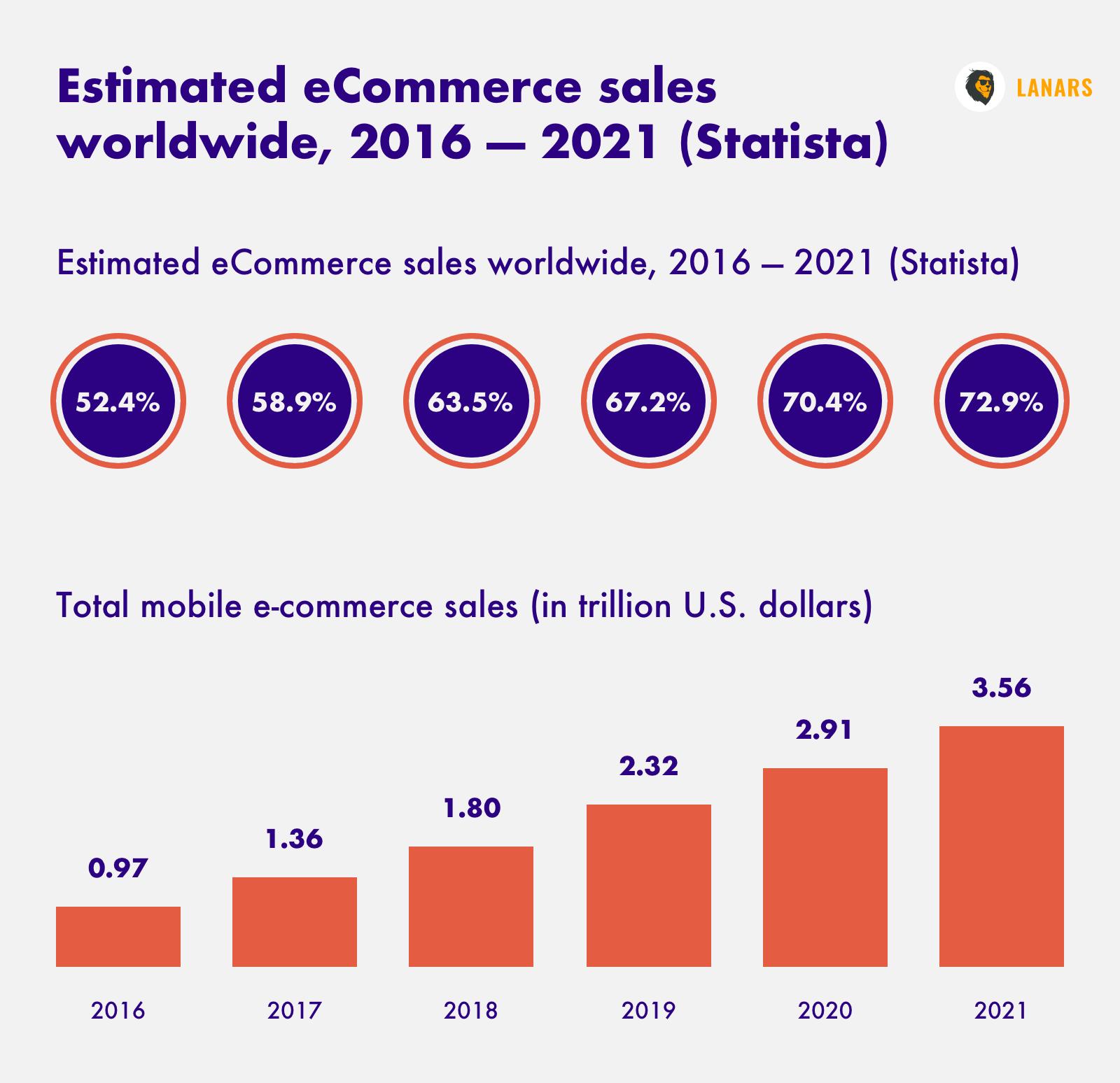 Estimated eCommerce sales worldwide, 2016—2021 (Statista)