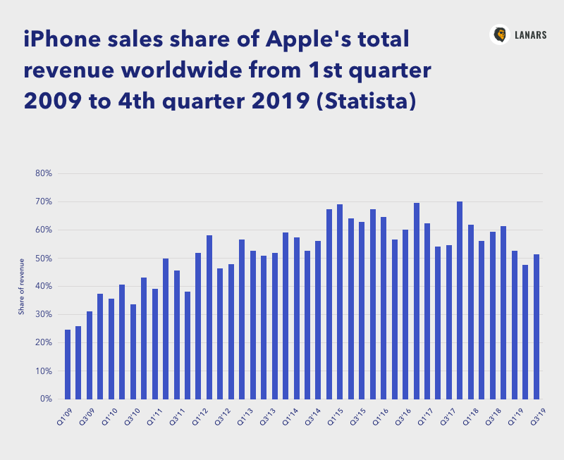 iPhone sales share of Apple's total revenue worldwide from 1st quarter 2009 to 4th quarter 2019 (Statista)