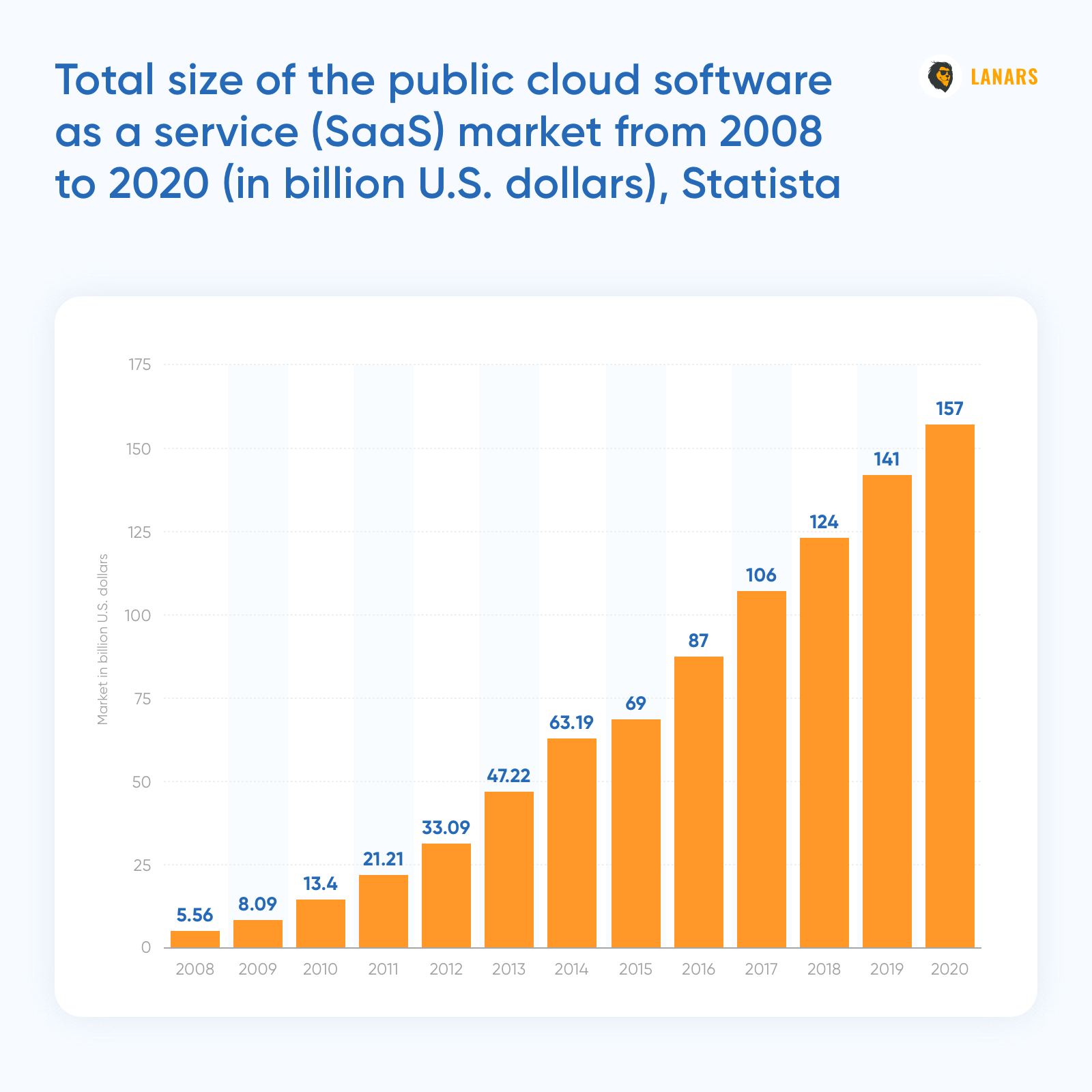 Total size of the public cloud software as a service (SaaS) market from 2008 to 2020 (in billion U.S. dollars), Statista