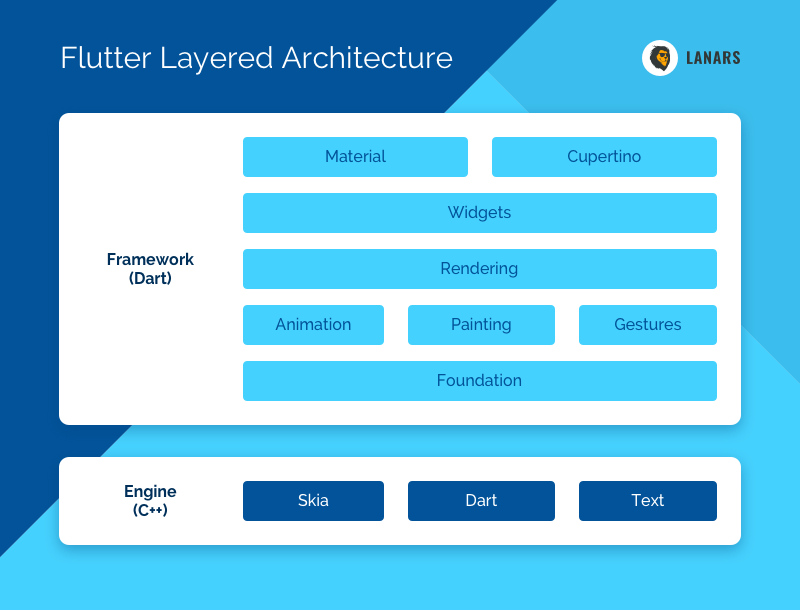 Flutter Layered Architecture
