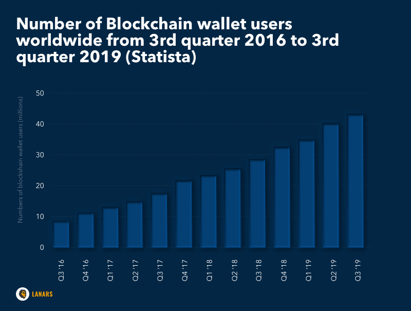 Number of Blockchain wallet users worldwide from 3rd quarter 2016 to 3rd quarter 2019 (Statista)