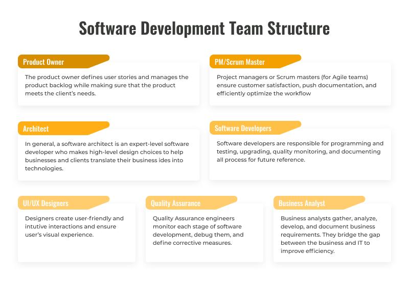 software development team structure