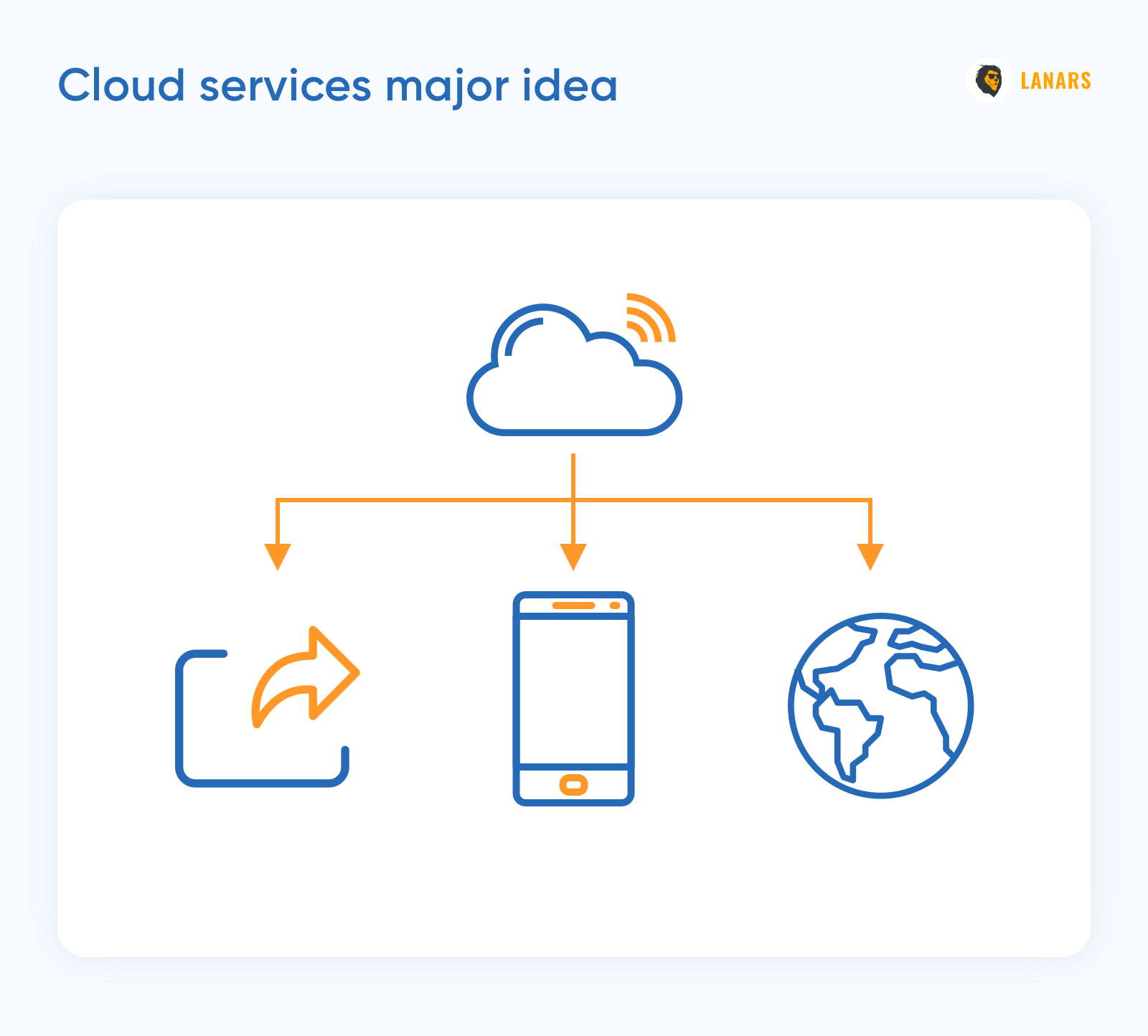 Cloud services major idea