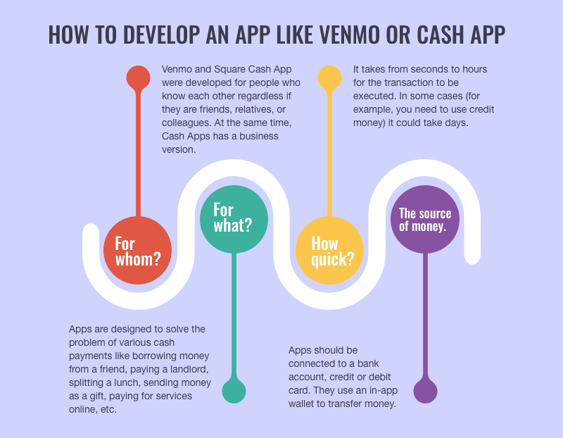 How to develop app like Venmo of Cashapp