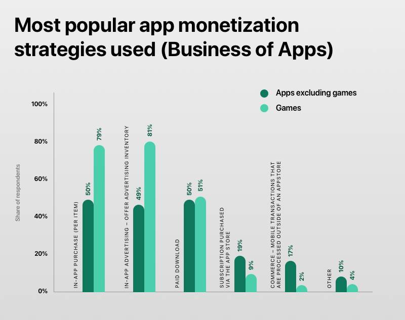 Most popular app monetization strategies used (Business of Apps)