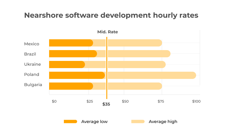 outsourcing hourly rates by countries
