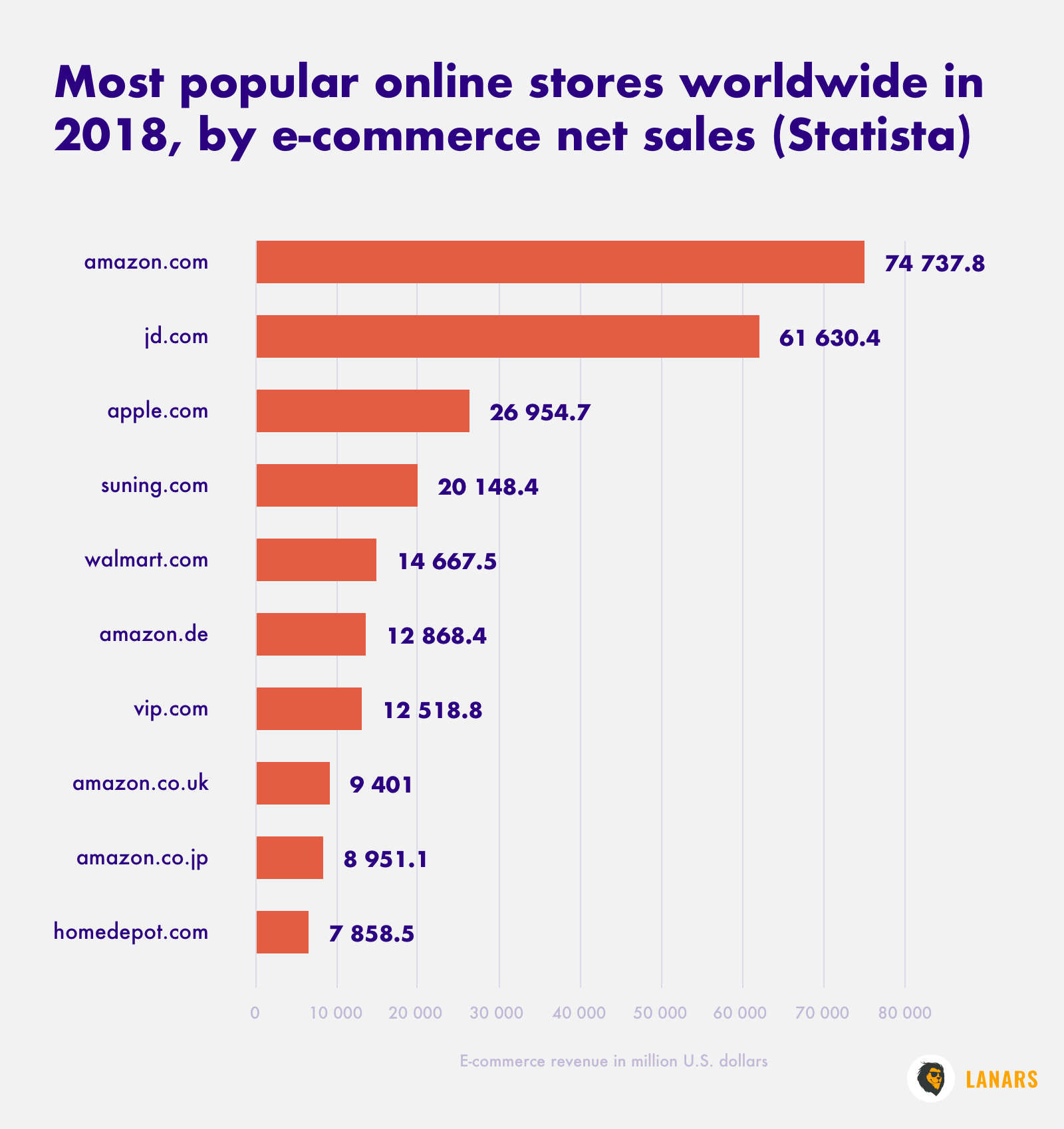 Most popular online stores worldwide in 2018, by e-commerce net sales (Statista)