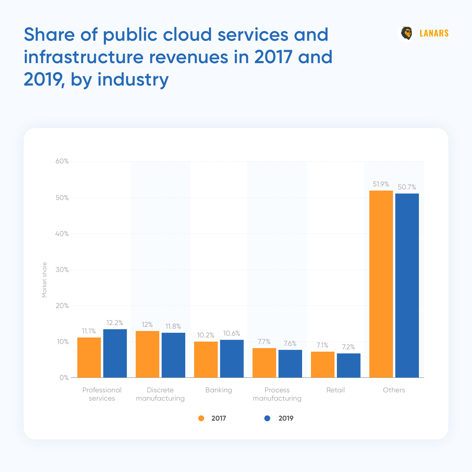 Share of public cloud services and infrastructure revenues in 2017 and 2019,  Statista