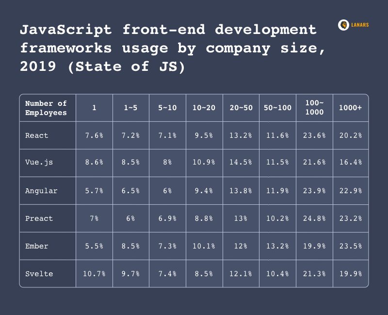 JavaScript front-end development frameworks usage by company size, 2019 (State of JS)