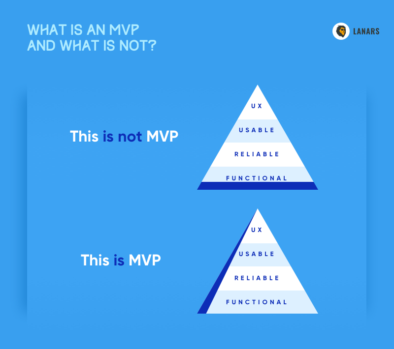 What is an MVP and what is not?