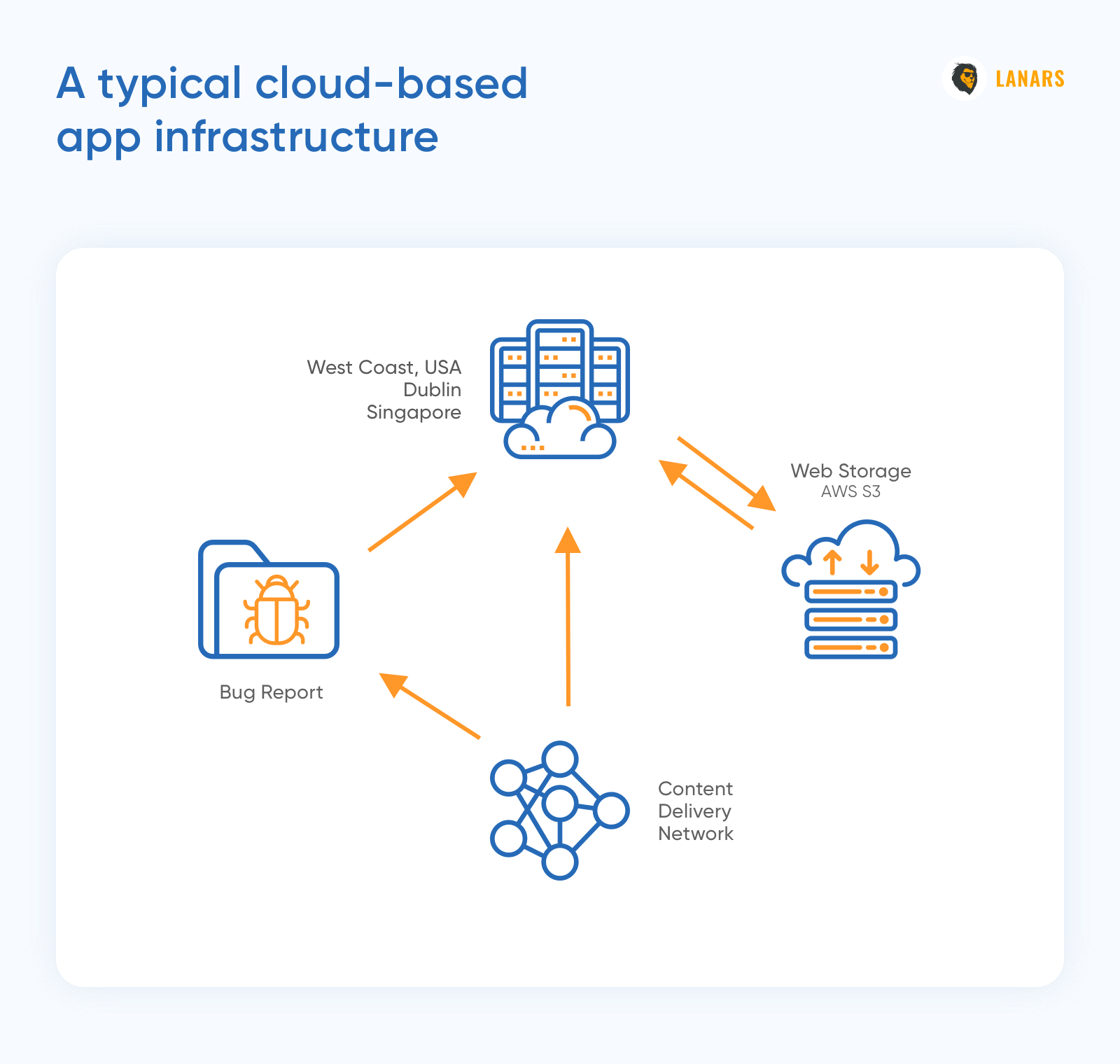 A typical cloud-based app infrastructure