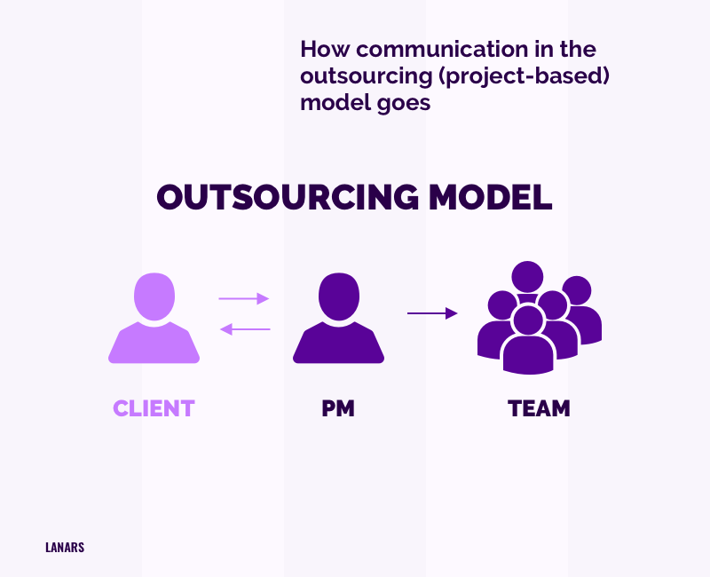 How communication in the outsourcing (project-based) model goes