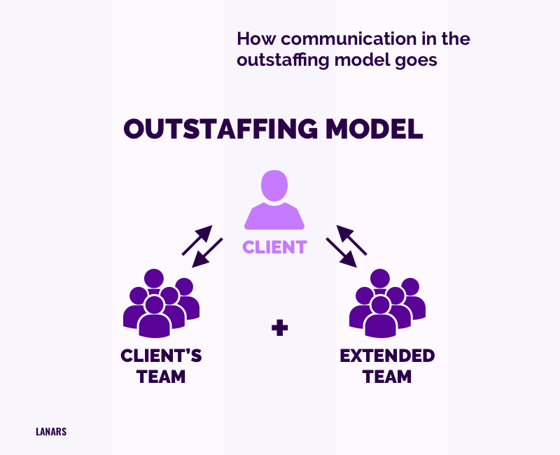 How communication in the outstaffing model goes