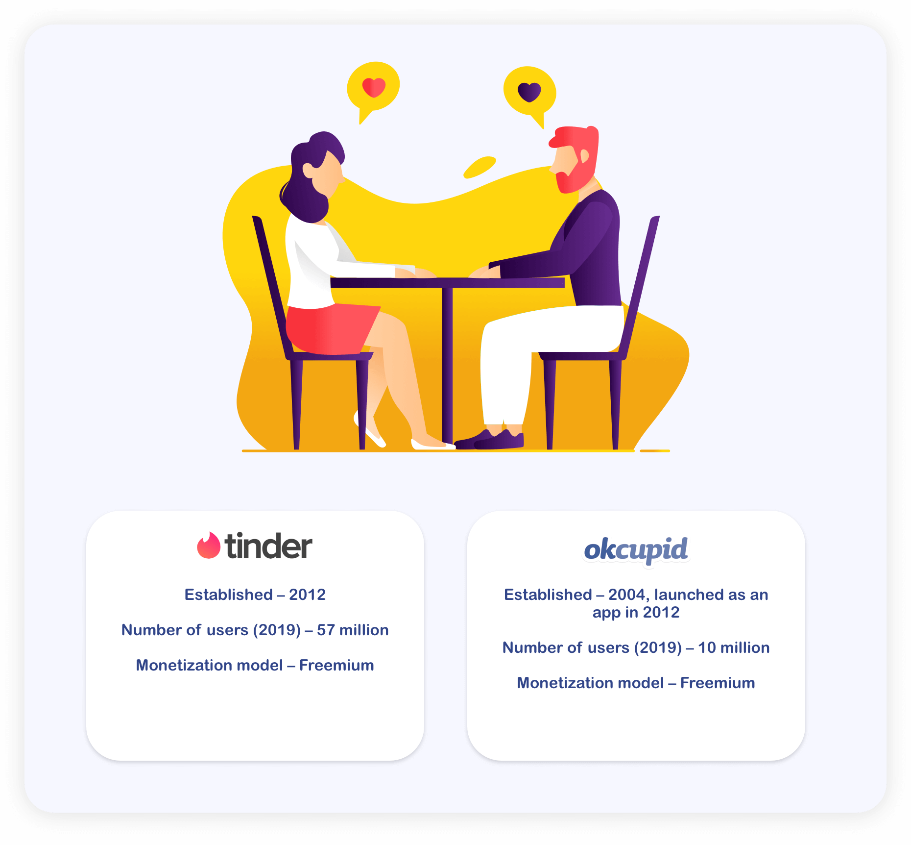How to Create a Dating App? Make an App Like Tinder | Lanars