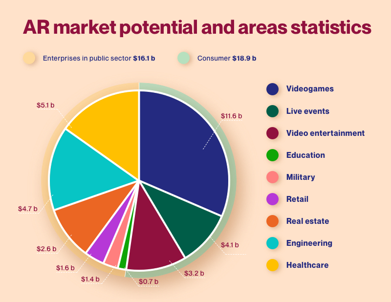 AR market potential and areas statistics