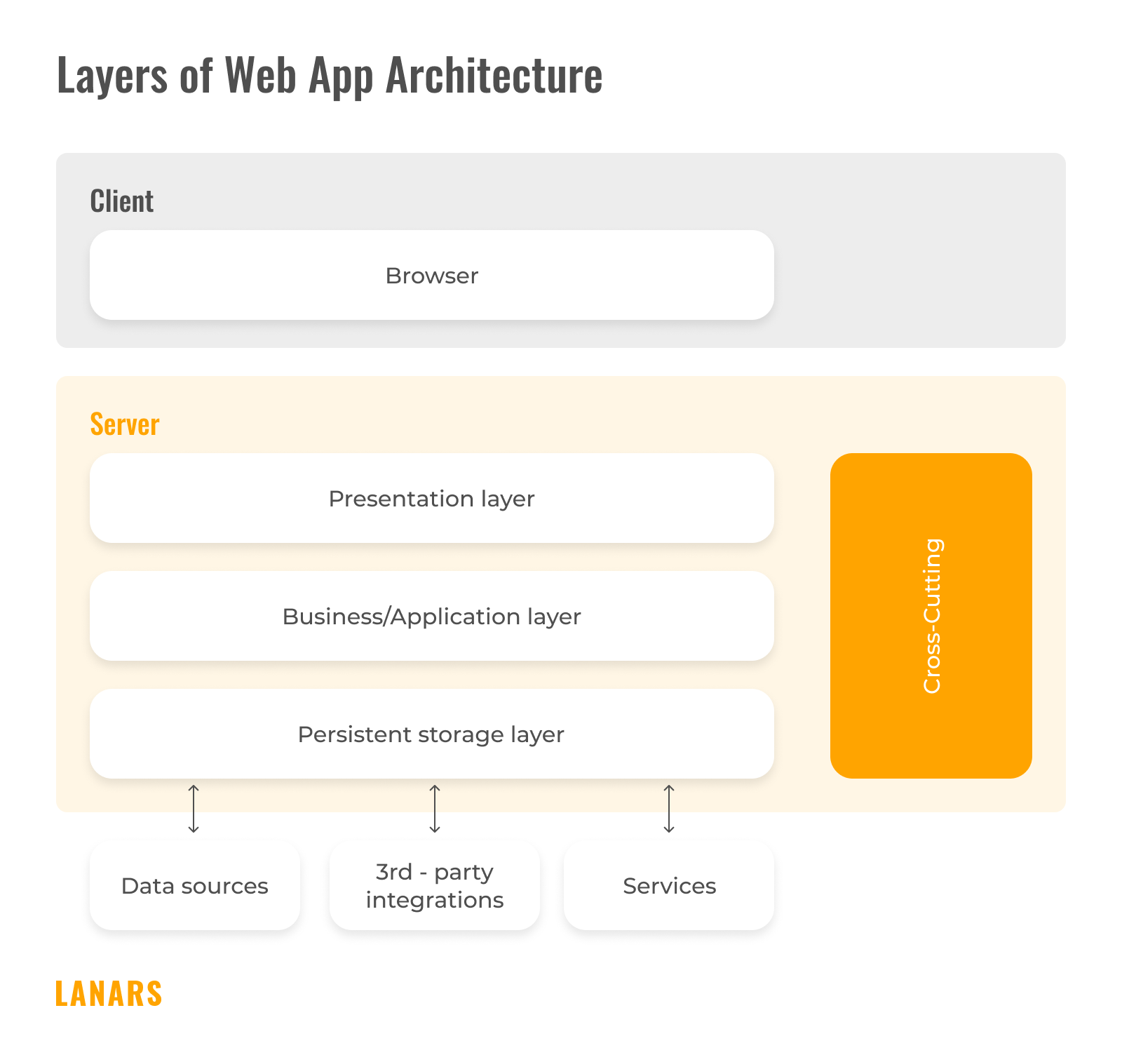 Layers of Web App Architecture