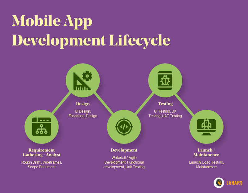 Mobile App Development Lifecycle