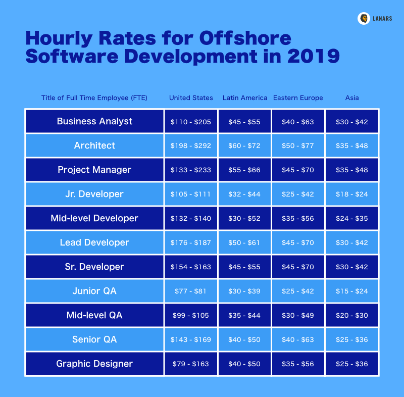 Hourly Rates for Offshore Software Development in 2019