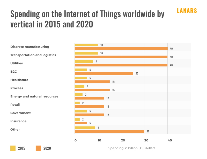 Spending on the Internet of Things worldwide by vertical in 2015 and 2020