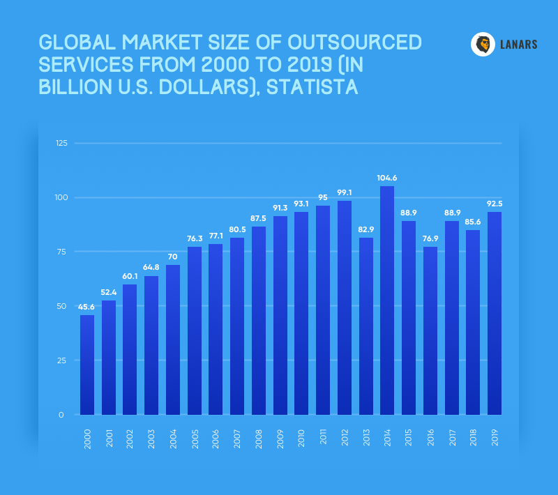 Global market size of outsourced services from 2000 to 2019