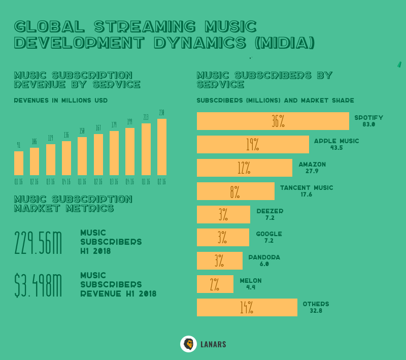 Global streaming music development dynamics (MIDia)