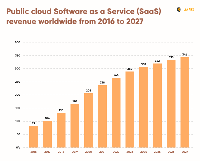 Public cloud Software as a Service (SaaS) revenue worldwide from 2016 to 2027 (Statista)