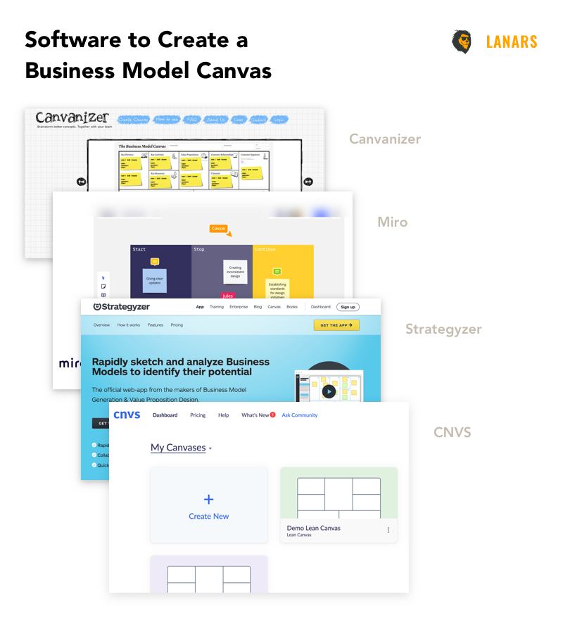 How To Use A Business Model Canvas To Launch A Technology Startup