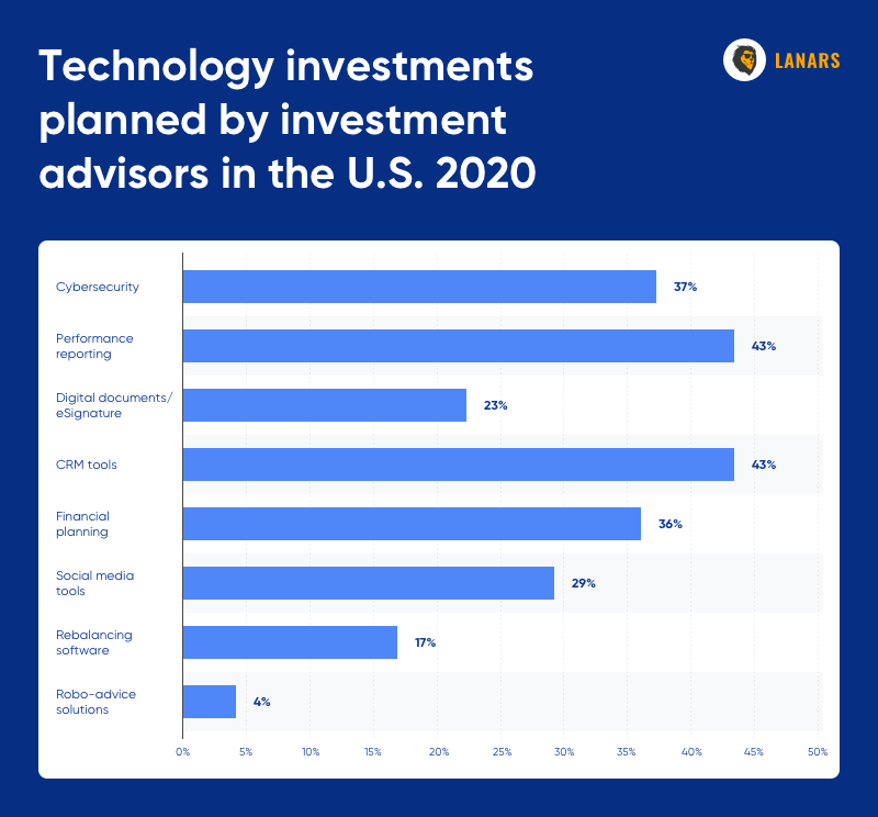 Technology investments planned by investment advisors in the U.S. 2020, Statista