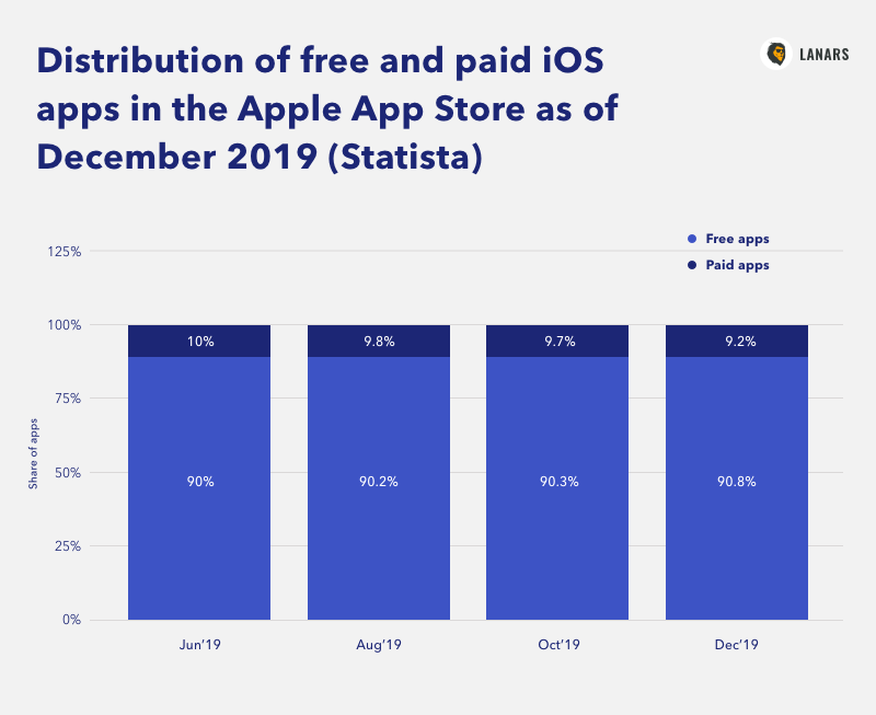 Distribution of free and paid iOS apps in the Apple App Store as of December 2019 (Statista)