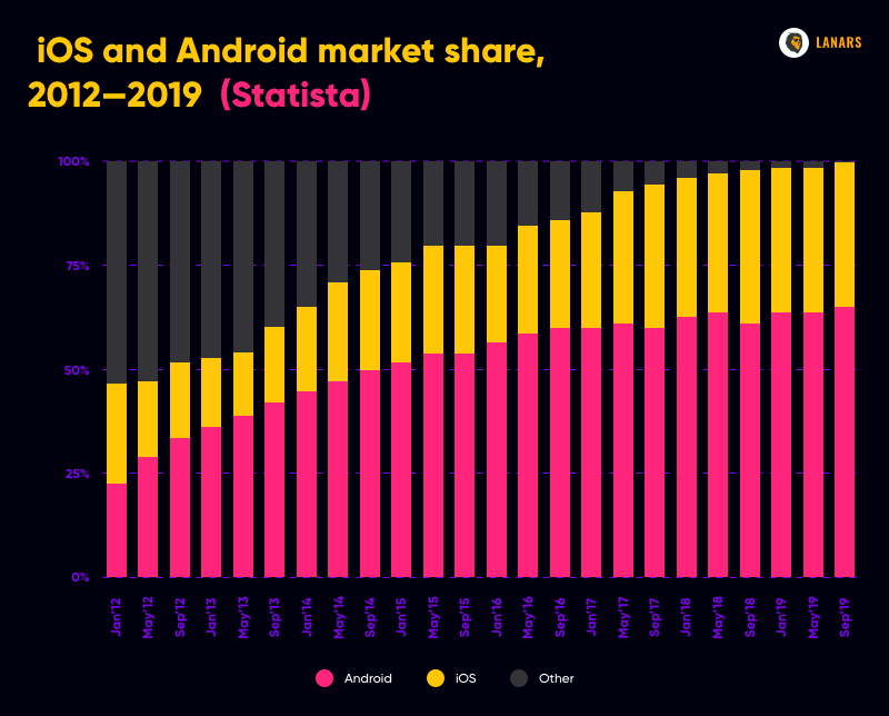 iOS and Android market share, 2012—2019  (Statista)