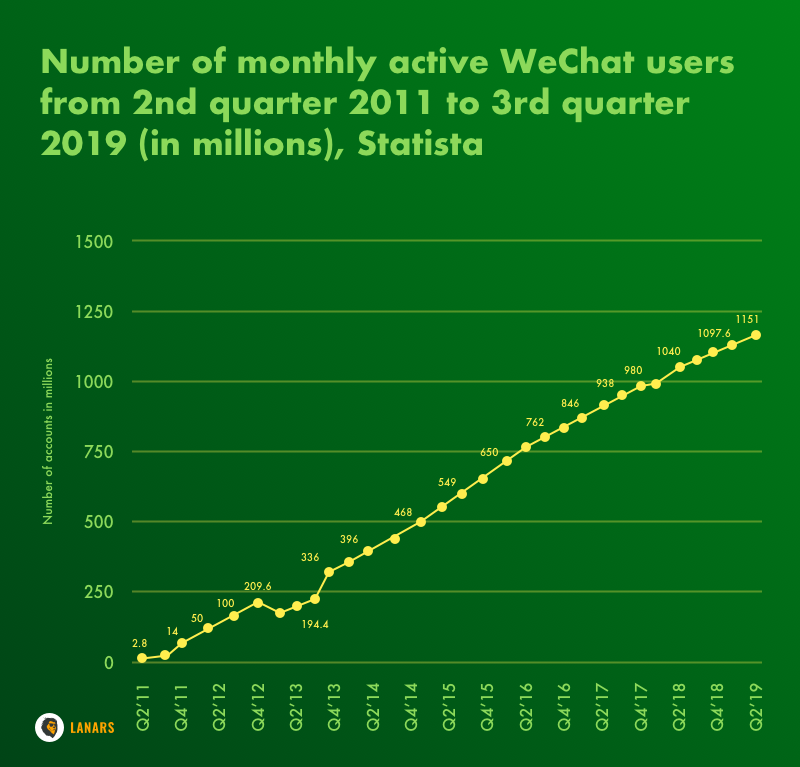 Number of monthly active WeChat users from 2nd quarter 2011 to 3rd quarter 2019 (in millions), Statista