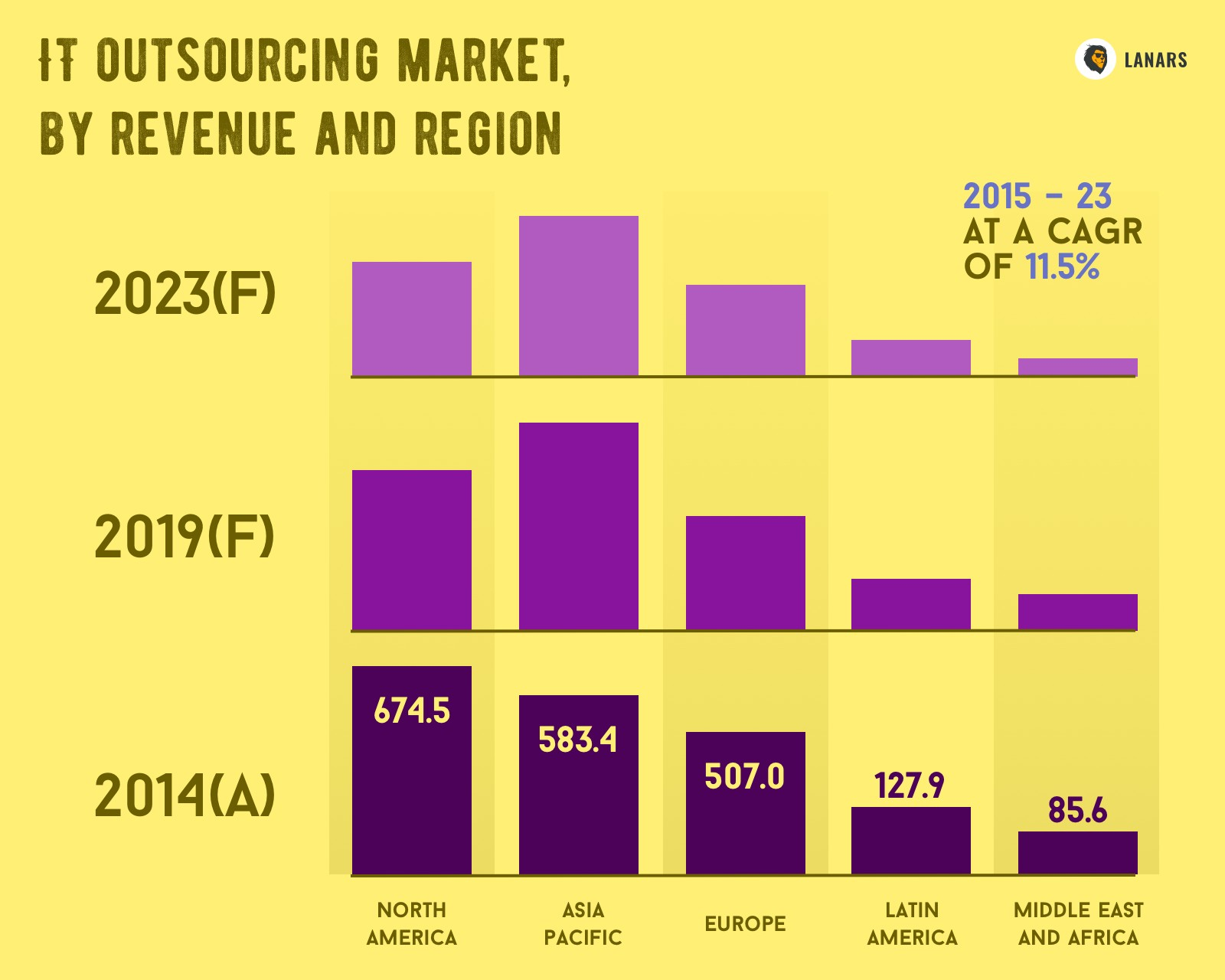 IT outsourcing market, by revenue and region