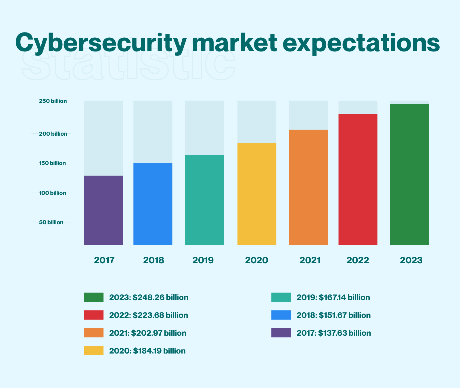 Cybersecurity market expectations