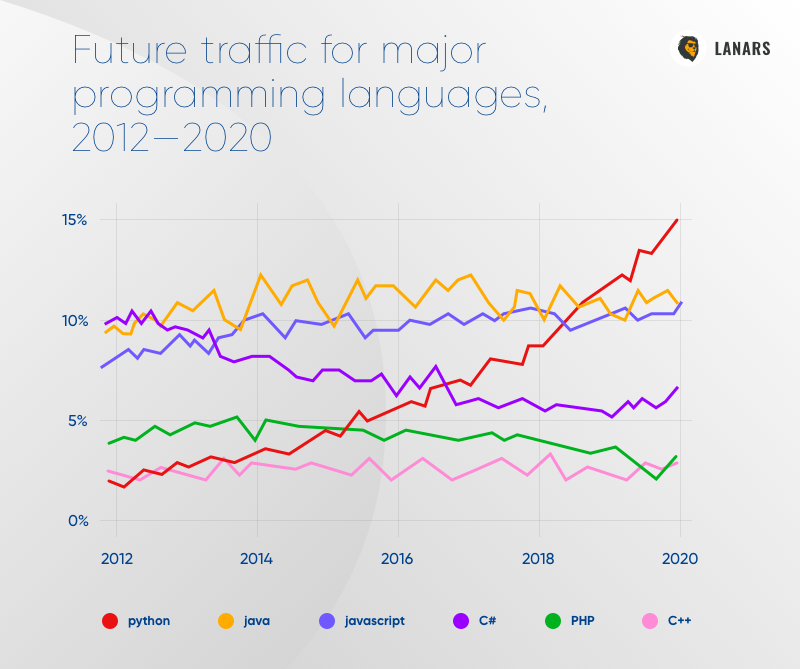 Future traffic for major programming languages, 2012—2020