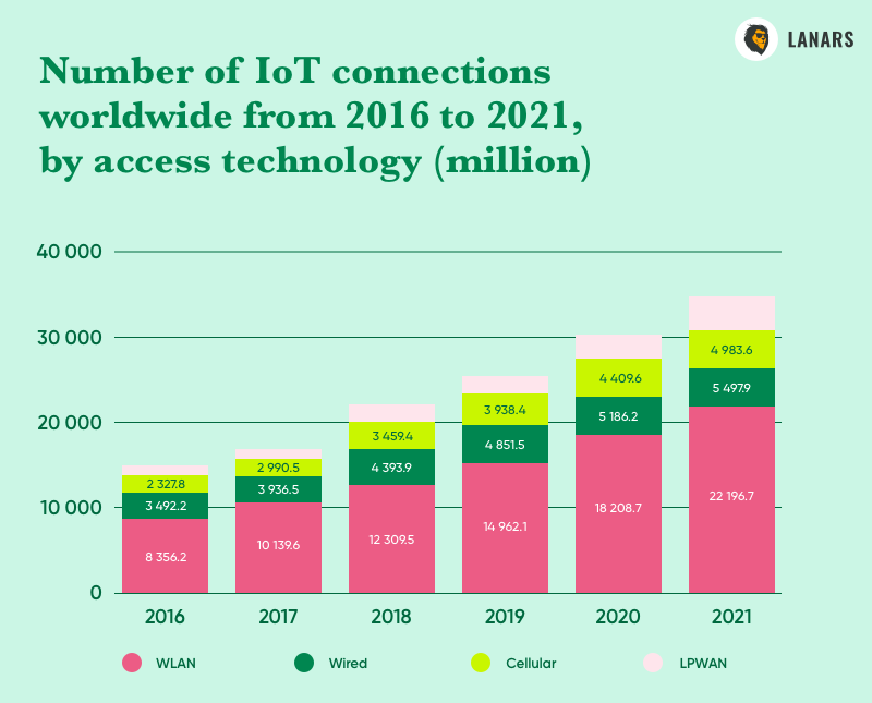 Number of IoT connections worldwide from 2016 to 2021, by access technology (million), Statista