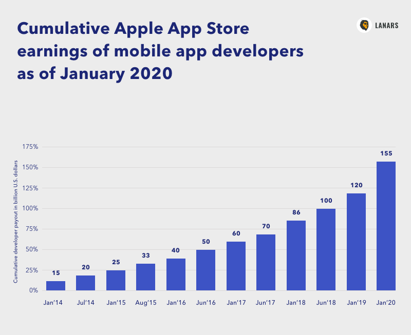 Cumulative Apple App Store earnings of mobile app developers as of January 2020, in billion U.S. dollars (Statista)