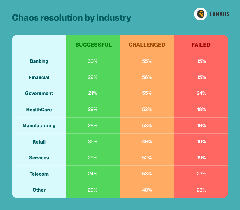 Chaos resolution by industry