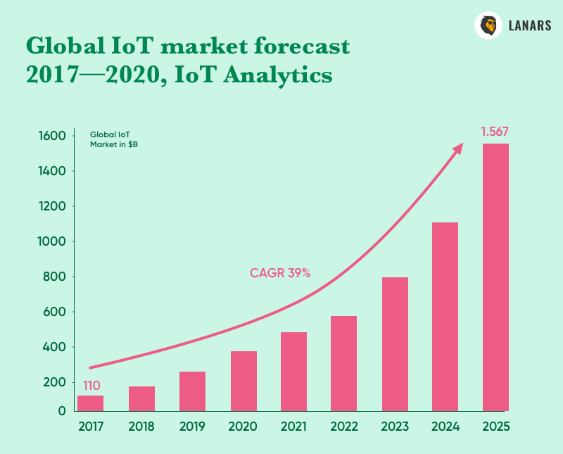 Global IoT market forecast 2017—2020, IoT Analytics