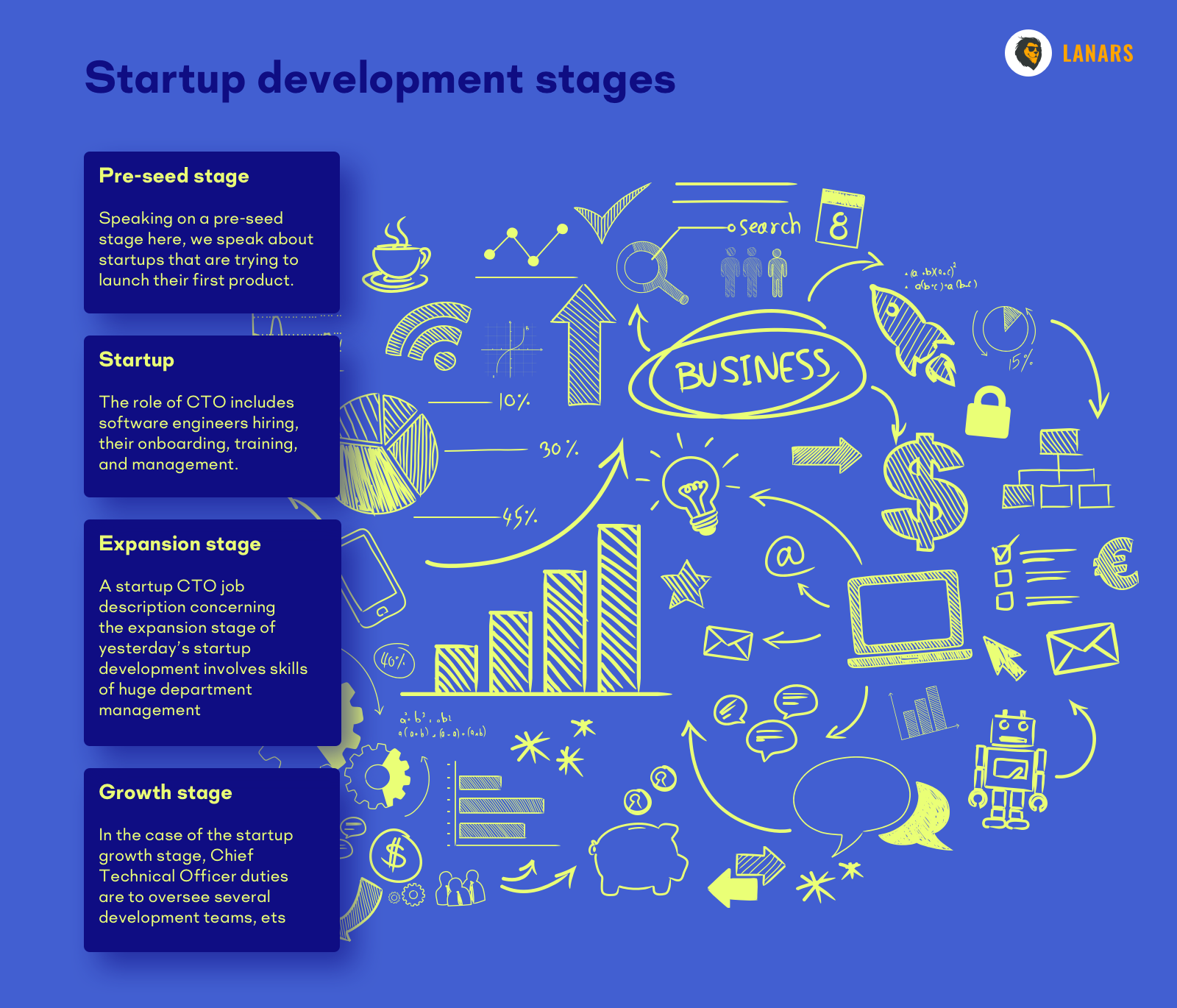 present stages below as a startup development story