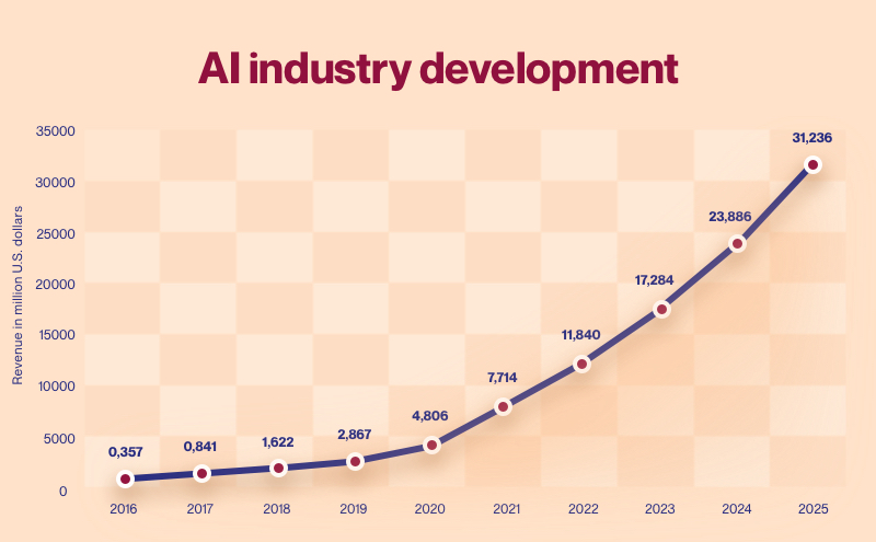 Global AI industry revenue, 2016—2025