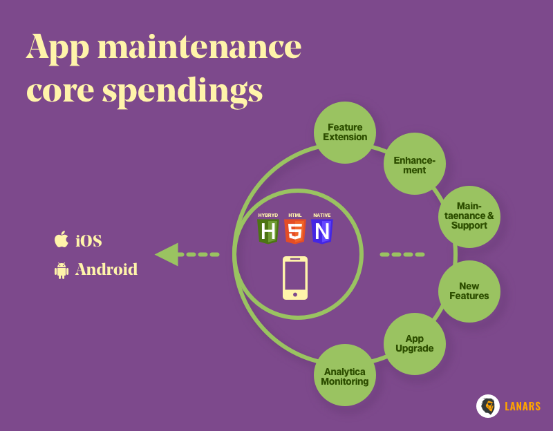 App maintenance core spendings