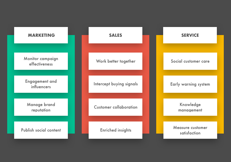 How to Build a Custom CRM Software: Create Your Own CRM | Lanars