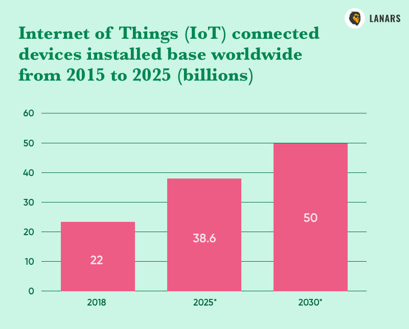 Internet of Things (IoT) connected devices installed base worldwide from 2015 to 2025 (billions), Statista