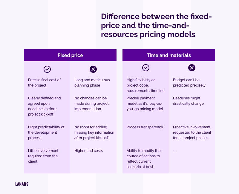 Difference between the fixed-price and the time-and-resources pricing models
