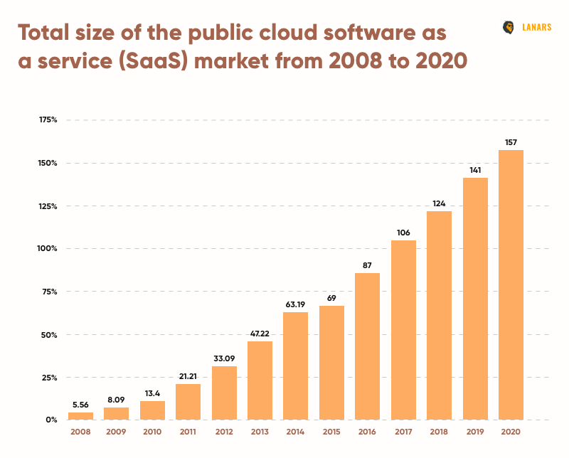 Total size of the public cloud software as a service (SaaS) market from 2008 to 2020 (Statista)