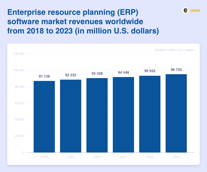 Enterprise resource planning (ERP) software market revenues worldwide from 2018 to 2023 (in million U.S. dollars), Statista