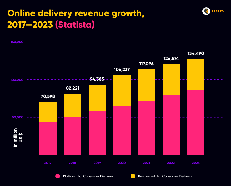 Online delivery revenue growth, 2017—2023 (Statista)